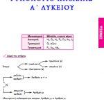 Τυπολόγιο Χημείας Α΄ Λυκείου